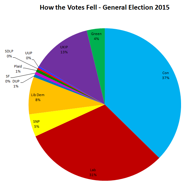 General Election Result 2