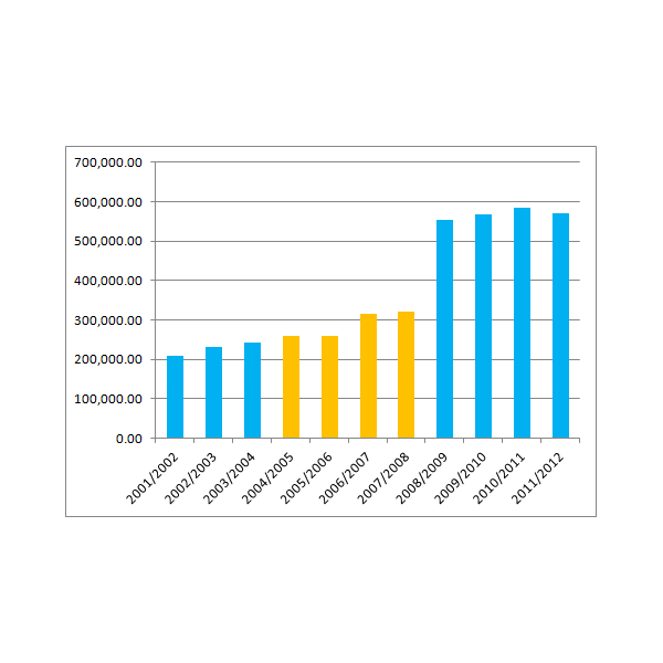 Councillors Allowances Graph