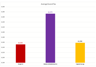 Average per Dwelling Council Tax RBWM